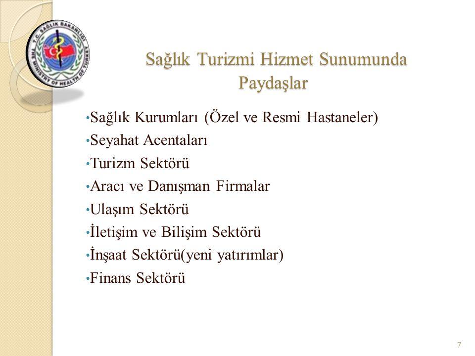 Sağlık Turizminde İlgili Kamu Kurumları 1.T.C Sağlık Bakanlığı 2.