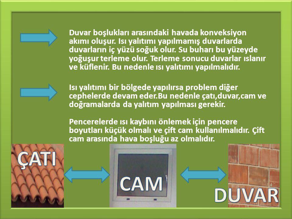 Duvar boşlukları arasındaki havada konveksiyon akımı oluşur.