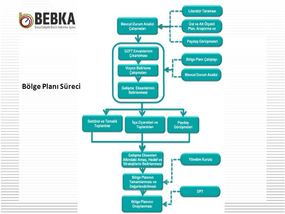 Bölge Planı Süreci