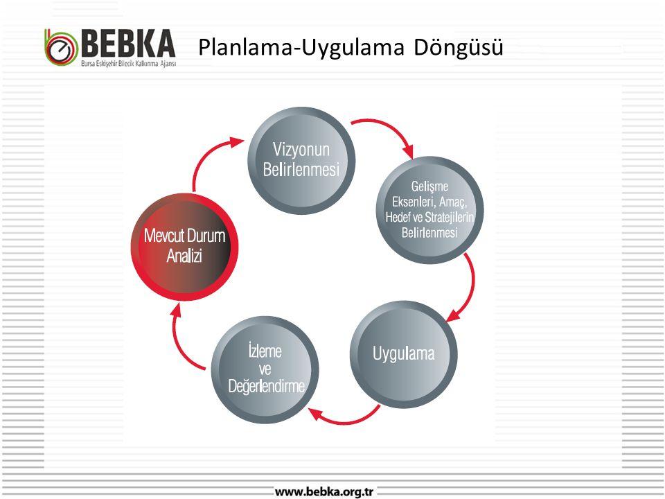 Planlama-Uygulama Döngüsü
