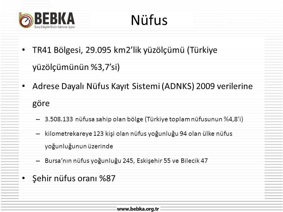Nüfus • TR41 Bölgesi, 29.095 km2'lik yüzölçümü (Türkiye yüzölçümünün %3,7'si) • Adrese Dayalı Nüfus Kayıt Sistemi (ADNKS) 2009 verilerine göre – 3.508.133 nüfusa sahip olan bölge (Türkiye toplam nüfusunun %4,8'i) – kilometrekareye 123 kişi olan nüfus yoğunluğu 94 olan ülke nüfus yoğunluğunun üzerinde – Bursa'nın nüfus yoğunluğu 245, Eskişehir 55 ve Bilecik 47 • Şehir nüfus oranı %87