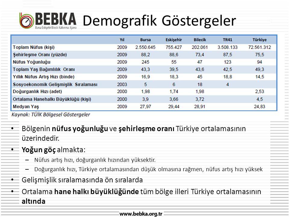 Demografik Göstergeler • Bölgenin nüfus yoğunluğu ve şehirleşme oranı Türkiye ortalamasının üzerindedir.