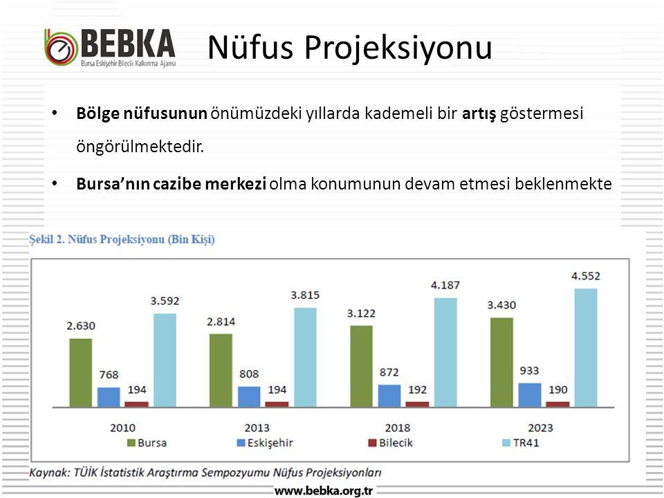 Nüfus Projeksiyonu • Bölge nüfusunun önümüzdeki yıllarda kademeli bir artış göstermesi öngörülmektedir.