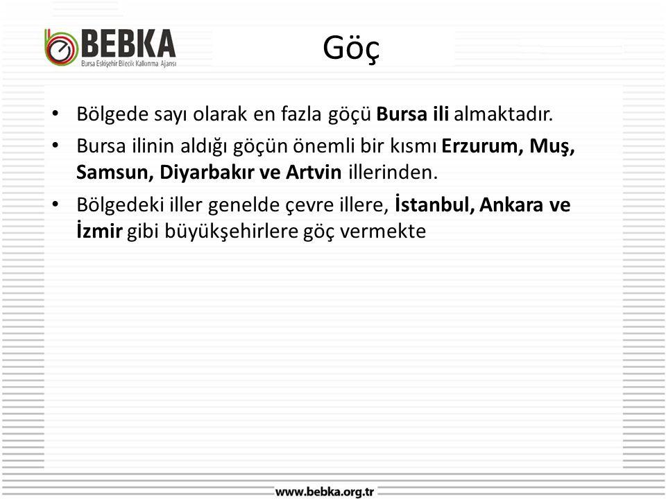 Göç • Bölgede sayı olarak en fazla göçü Bursa ili almaktadır.