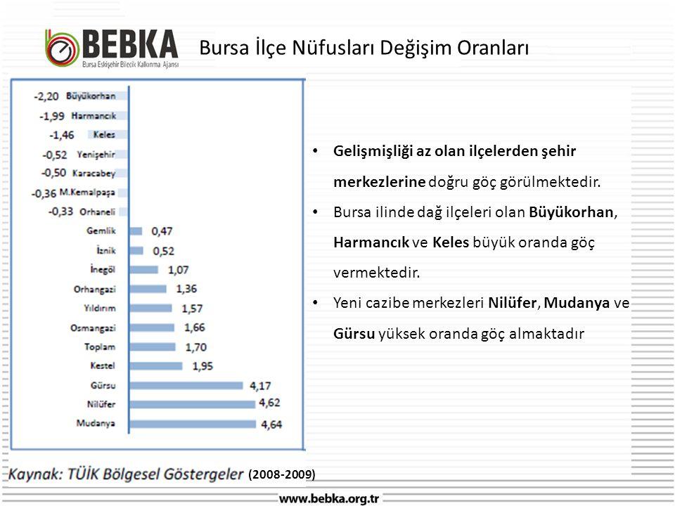 Bursa İlçe Nüfusları Değişim Oranları • Gelişmişliği az olan ilçelerden şehir merkezlerine doğru göç görülmektedir.