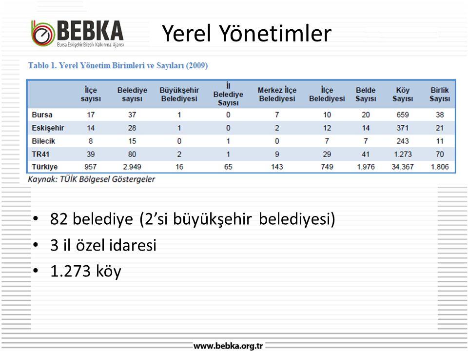Yerel Yönetimler • 82 belediye (2'si büyükşehir belediyesi) • 3 il özel idaresi • 1.273 köy