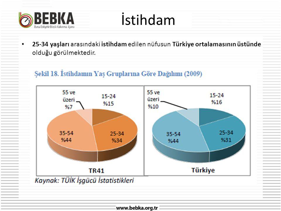 İstihdam • 25-34 yaşları arasındaki istihdam edilen nüfusun Türkiye ortalamasının üstünde olduğu görülmektedir.
