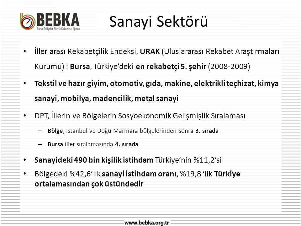 Sanayi Sektörü • İller arası Rekabetçilik Endeksi, URAK (Uluslararası Rekabet Araştırmaları Kurumu) : Bursa, Türkiye'deki en rekabetçi 5.