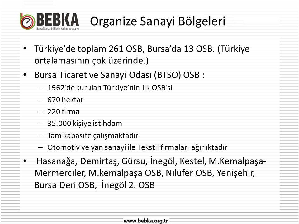 Organize Sanayi Bölgeleri • Türkiye'de toplam 261 OSB, Bursa'da 13 OSB.
