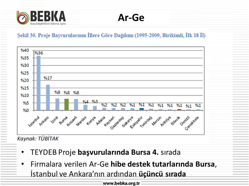 Ar-Ge • TEYDEB Proje başvurularında Bursa 4.