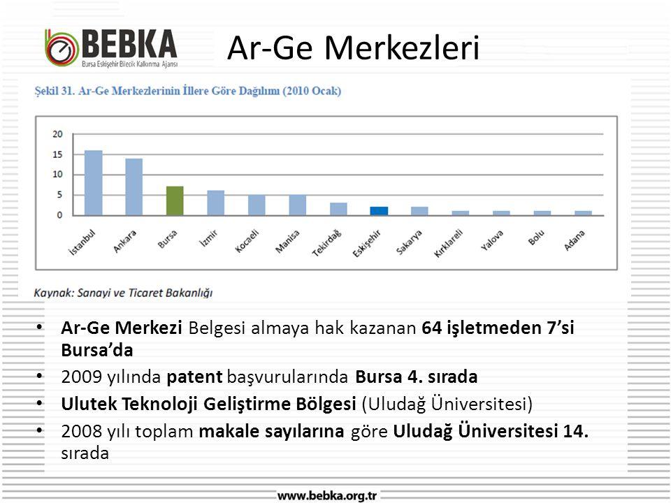 Ar-Ge Merkezleri • Ar-Ge Merkezi Belgesi almaya hak kazanan 64 işletmeden 7'si Bursa'da • 2009 yılında patent başvurularında Bursa 4.