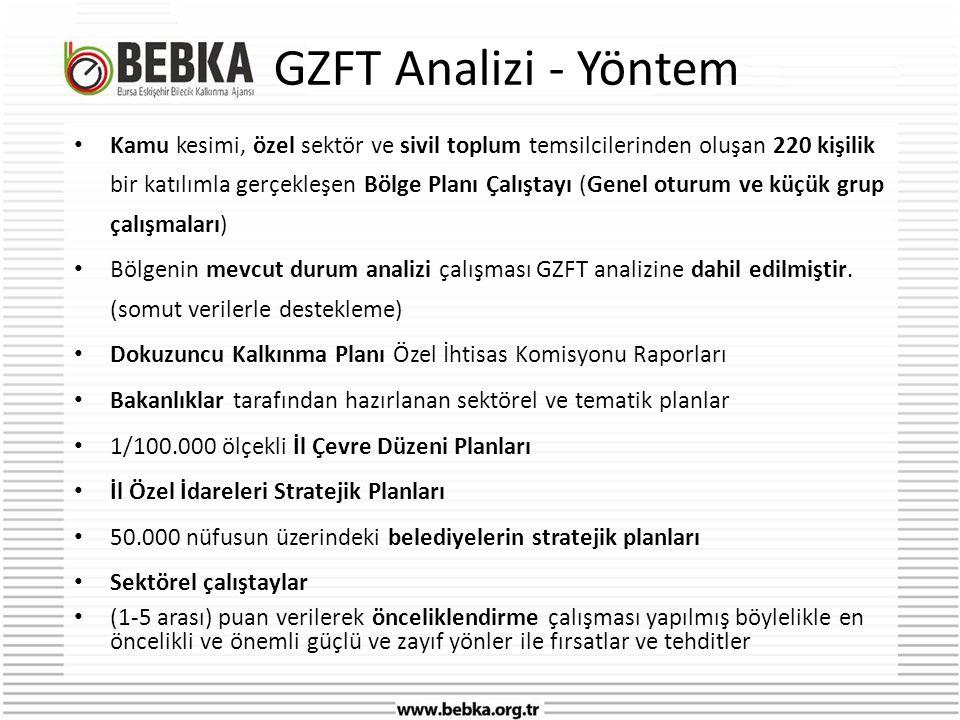 GZFT Analizi - Yöntem • Kamu kesimi, özel sektör ve sivil toplum temsilcilerinden oluşan 220 kişilik bir katılımla gerçekleşen Bölge Planı Çalıştayı (Genel oturum ve küçük grup çalışmaları) • Bölgenin mevcut durum analizi çalışması GZFT analizine dahil edilmiştir.