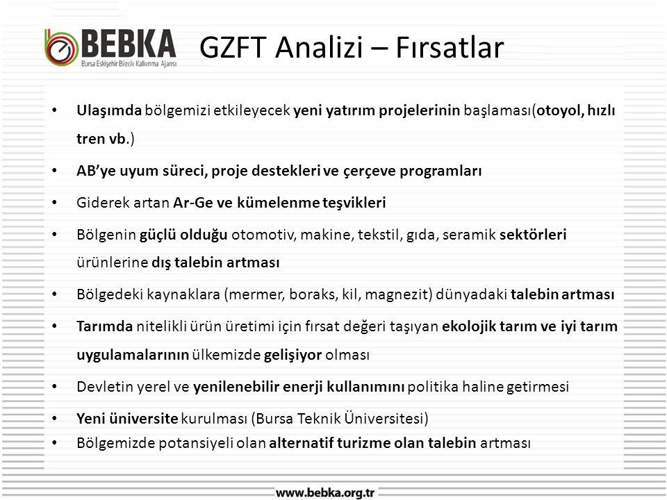 GZFT Analizi – Fırsatlar • Ulaşımda bölgemizi etkileyecek yeni yatırım projelerinin başlaması(otoyol, hızlı tren vb.) • AB'ye uyum süreci, proje destekleri ve çerçeve programları • Giderek artan Ar-Ge ve kümelenme teşvikleri • Bölgenin güçlü olduğu otomotiv, makine, tekstil, gıda, seramik sektörleri ürünlerine dış talebin artması • Bölgedeki kaynaklara (mermer, boraks, kil, magnezit) dünyadaki talebin artması • Tarımda nitelikli ürün üretimi için fırsat değeri taşıyan ekolojik tarım ve iyi tarım uygulamalarının ülkemizde gelişiyor olması • Devletin yerel ve yenilenebilir enerji kullanımını politika haline getirmesi • Yeni üniversite kurulması (Bursa Teknik Üniversitesi) • Bölgemizde potansiyeli olan alternatif turizme olan talebin artması