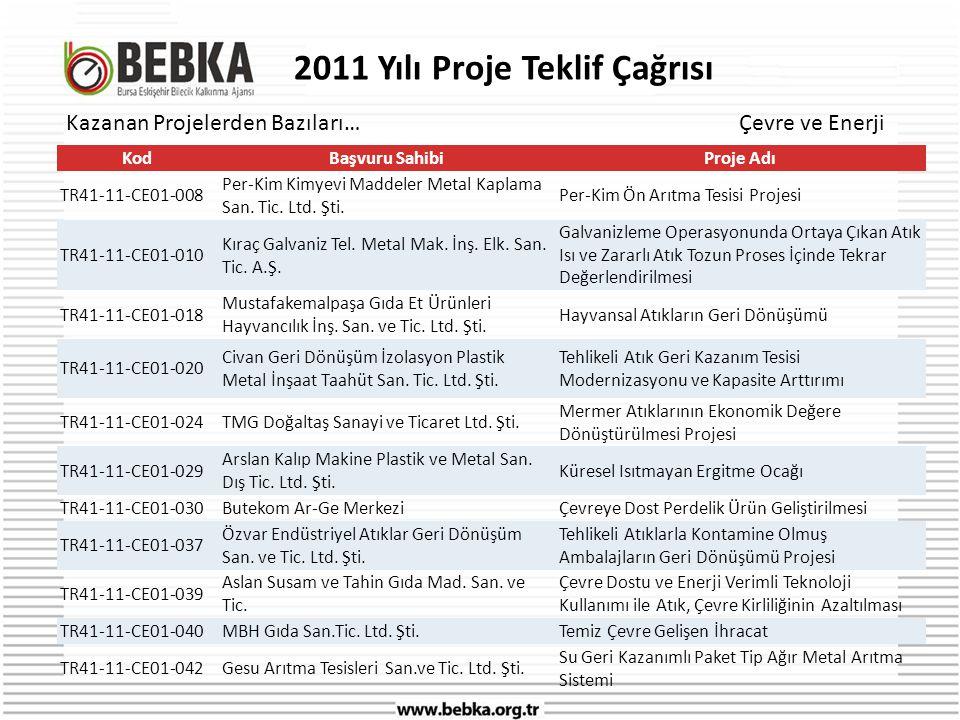 2011 Yılı Proje Teklif Çağrısı KodBaşvuru SahibiProje Adı TR41-11-CE01-008 Per-Kim Kimyevi Maddeler Metal Kaplama San.
