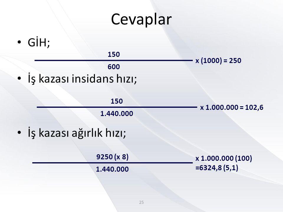 Cevaplar • GİH; • İş kazası insidans hızı; • İş kazası ağırlık hızı; 150 x (1000) = 250 600 150 x 1.000.000 = 102,6 1.440.000 9250 (x 8) x 1.000.000 (100) =6324,8 (5,1) 1.440.000 25