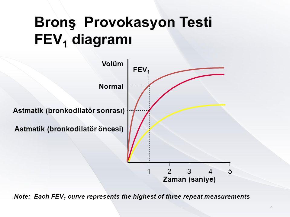 Bronş Provokasyon Testi FEV 1 diagramı 1 Zaman (saniye) 2345 FEV 1 Volüm Normal Astmatik (bronkodilatör sonrası) Astmatik (bronkodilatör öncesi) Note: Each FEV 1 curve represents the highest of three repeat measurements 4