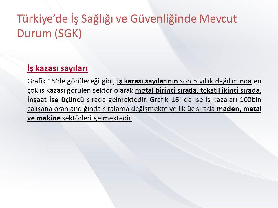 Türkiye'de İş Sağlığı ve Güvenliğinde Mevcut Durum (SGK) İş kazası sayıları Grafik 15'de görüleceği gibi, iş kazası sayılarının son 5 yıllık dağılımında en çok iş kazası görülen sektör olarak metal birinci sırada, tekstil ikinci sırada, inşaat ise üçüncü sırada gelmektedir.