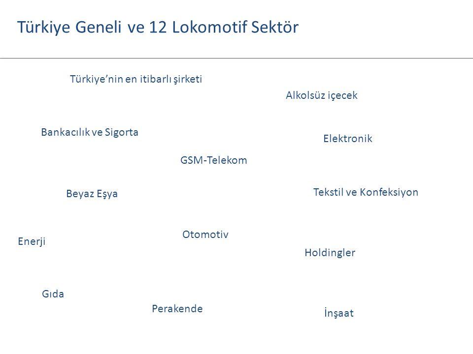 Türkiye'nin en itibarlı şirketi Alkolsüz içecek Bankacılık ve Sigorta Beyaz Eşya Elektronik Enerji Gıda GSM-Telekom Holdingler İnşaat Otomotiv Peraken