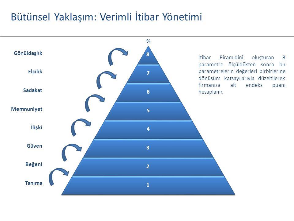 8 7 6 5 4 3 2 1 Gönüldaşlık Elçilik Sadakat Memnuniyet İlişki Güven Beğeni Tanıma % İtibar Piramidini oluşturan 8 parametre ölçüldükten sonra bu param