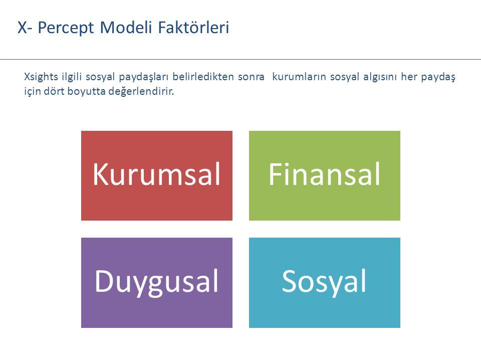 KurumsalFinansal DuygusalSosyal X- Percept Modeli Faktörleri Xsights ilgili sosyal paydaşları belirledikten sonra kurumların sosyal algısını her payda