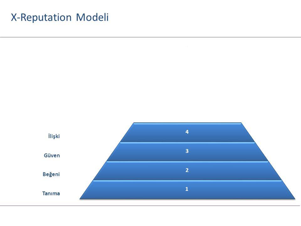 8 7 6 5 4 3 2 1 Gönüldaşlık Elçilik Sadakat Memnuniyet İlişki Güven Beğeni Tanıma X-Reputation Modeli