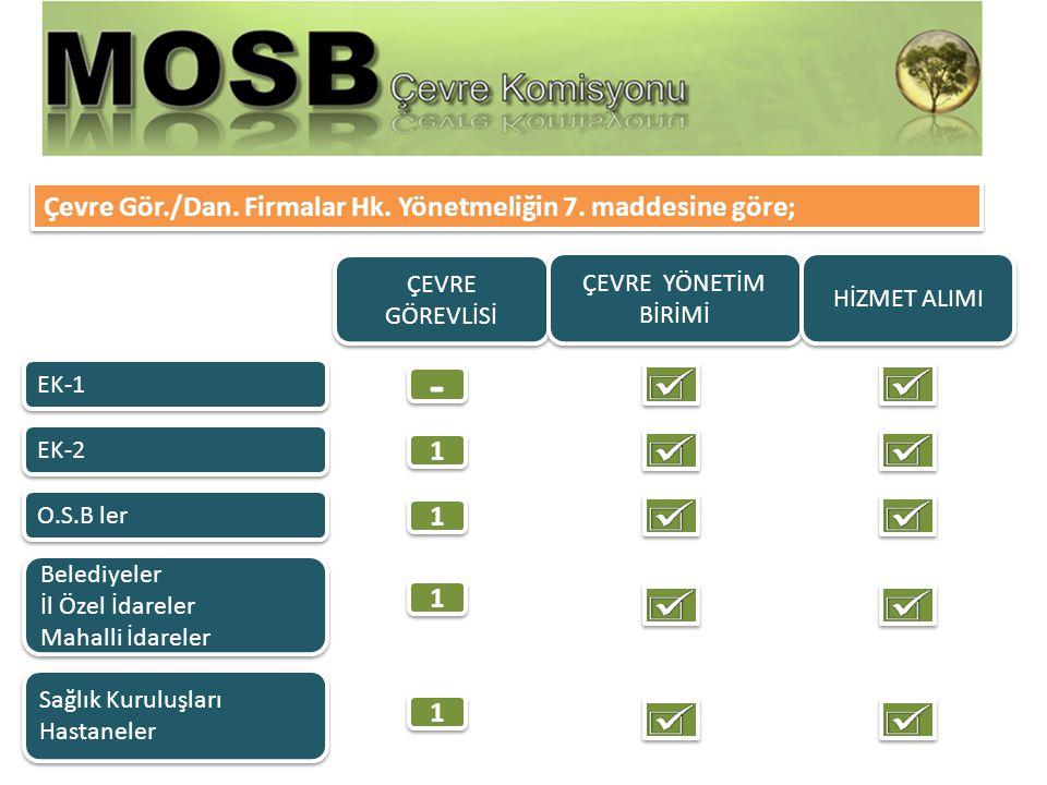 Ek-1 listesinde yer alan faaliyet veya tesisler 01.07.2011 Ek-2 listesinde yer alan faaliyet veya tesisler OSB Yönetimleri 01.01.2012 01.01.2012 01.01.2012 Geçiş Süreleri