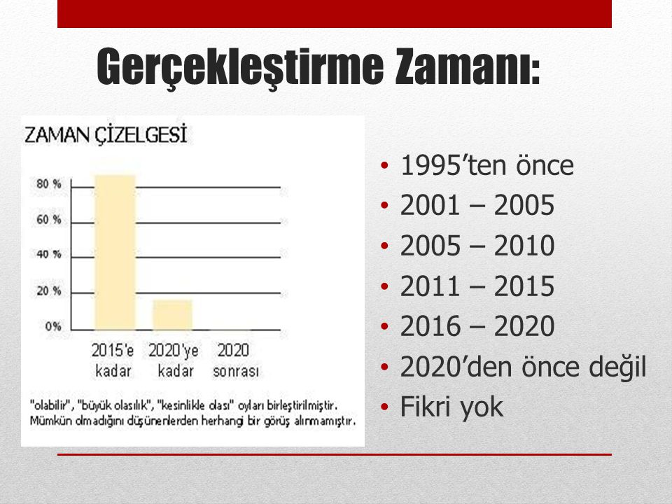 Gerçekleştirme Zamanı: • 1995'ten önce • 2001 – 2005 • 2005 – 2010 • 2011 – 2015 • 2016 – 2020 • 2020'den önce değil • Fikri yok