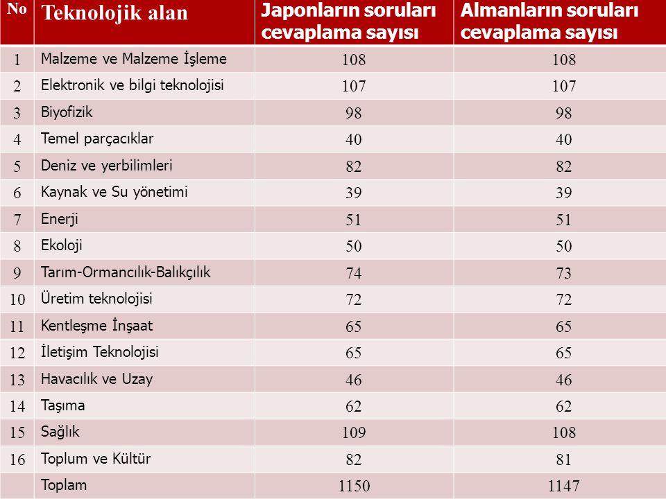 No Teknolojik alan Japonların soruları cevaplama sayısı Almanların soruları cevaplama sayısı 1 Malzeme ve Malzeme İşleme 108 2 Elektronik ve bilgi tek