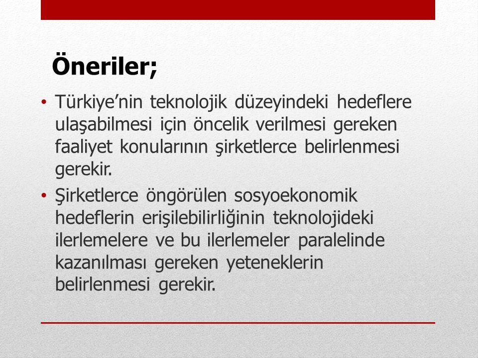 • Türkiye'nin teknolojik düzeyindeki hedeflere ulaşabilmesi için öncelik verilmesi gereken faaliyet konularının şirketlerce belirlenmesi gerekir. • Şi