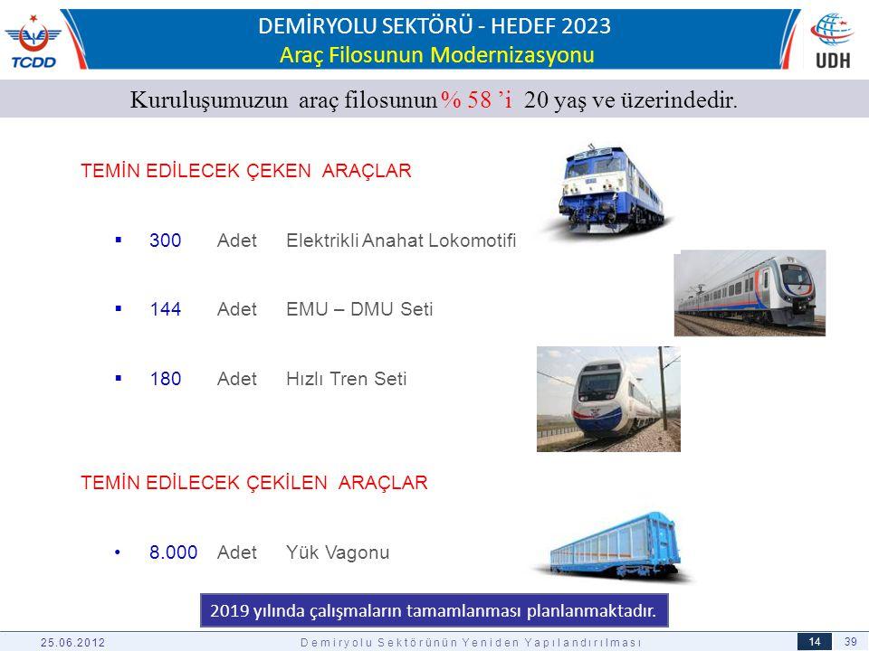 39 14 TEMİN EDİLECEK ÇEKEN ARAÇLAR  300 Adet Elektrikli Anahat Lokomotifi  144 Adet EMU – DMU Seti  180 Adet Hızlı Tren Seti TEMİN EDİLECEK ÇEKİLEN