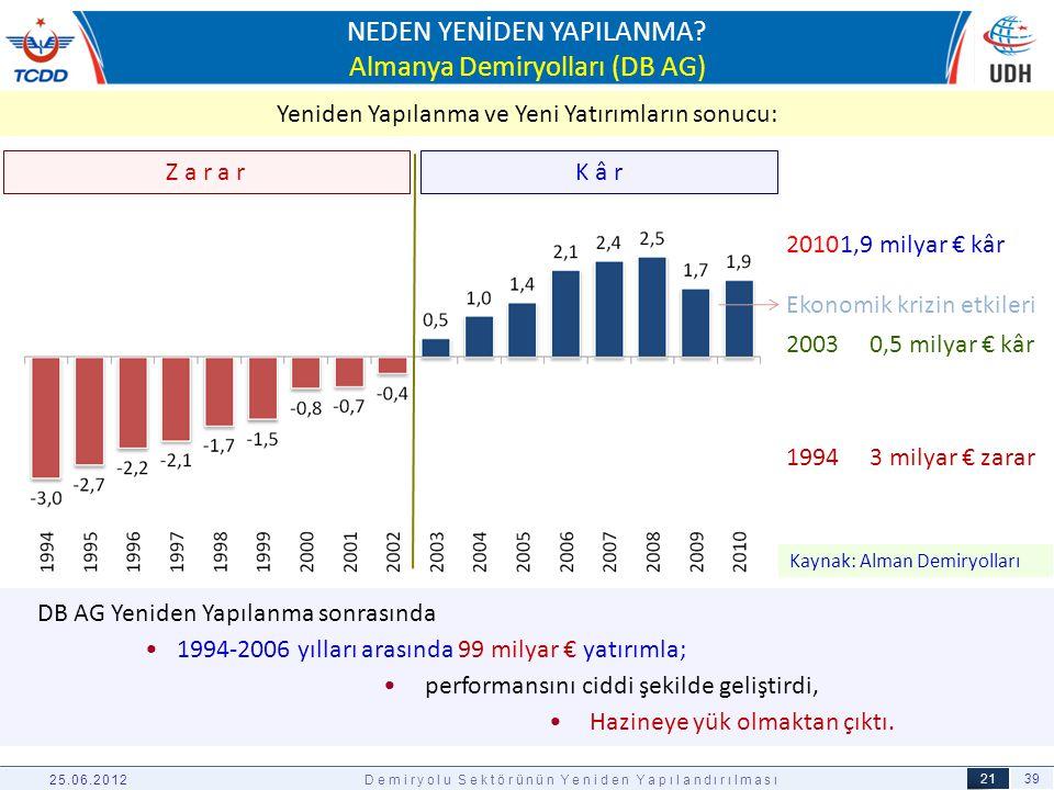 39 21 03.04.2012 NEDEN YENİDEN YAPILANMA? Almanya Demiryolları (DB AG) DB AG Yeniden Yapılanma sonrasında •1994-2006 yılları arasında 99 milyar € yatı
