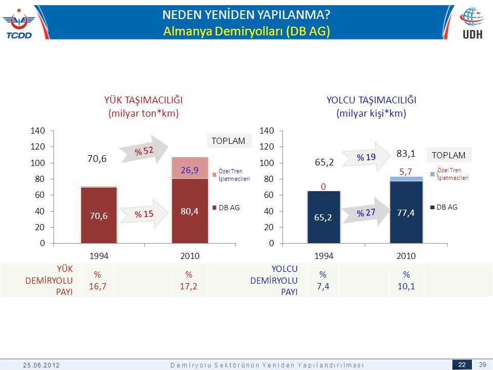39 22 03.04.2012 NEDEN YENİDEN YAPILANMA? Almanya Demiryolları (DB AG) 25.06.2012Demiryolu Sektörünün Yeniden Yapılandırılması % 15 % 52 % 27 % 19 YÜK