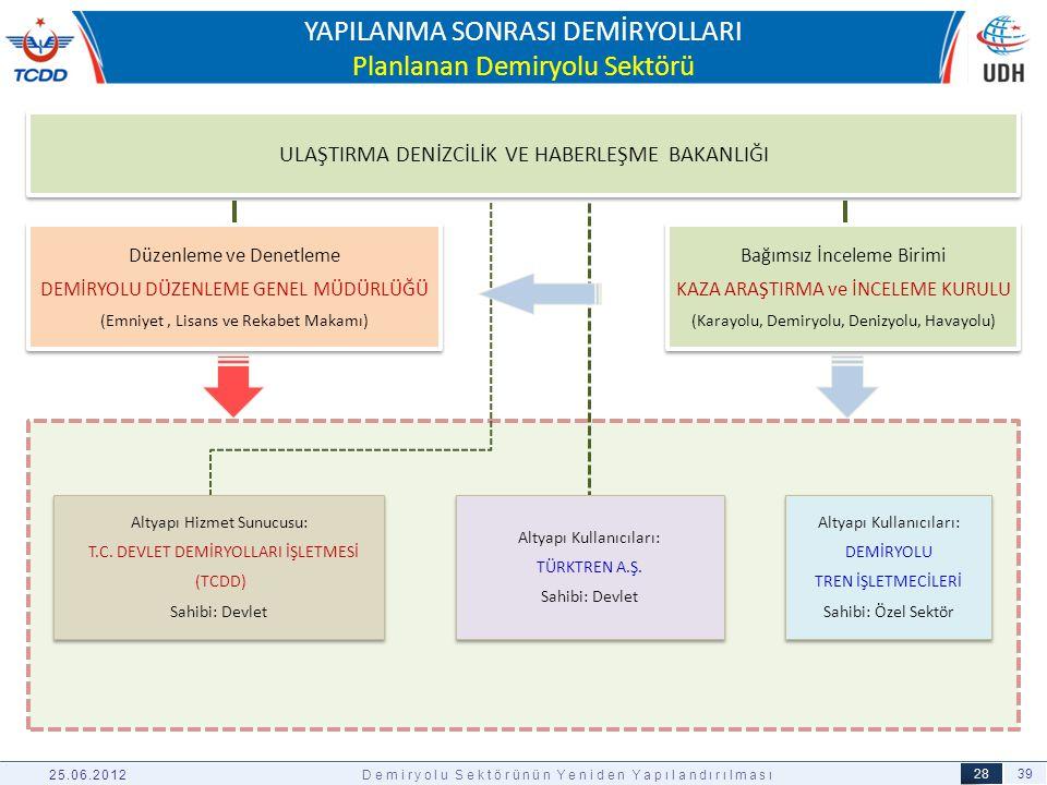 39 28 03.04.2012 YAPILANMA SONRASI DEMİRYOLLARI Planlanan Demiryolu Sektörü ULAŞTIRMA DENİZCİLİK VE HABERLEŞME BAKANLIĞI Altyapı Kullanıcıları: TÜRKTR
