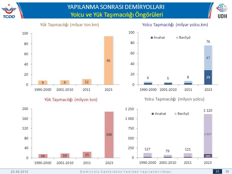 39 31 YAPILANMA SONRASI DEMİRYOLLARI Yolcu ve Yük Taşımacılığı Öngörüleri 25.06.2012Demiryolu Sektörünün Yeniden Yapılandırılması