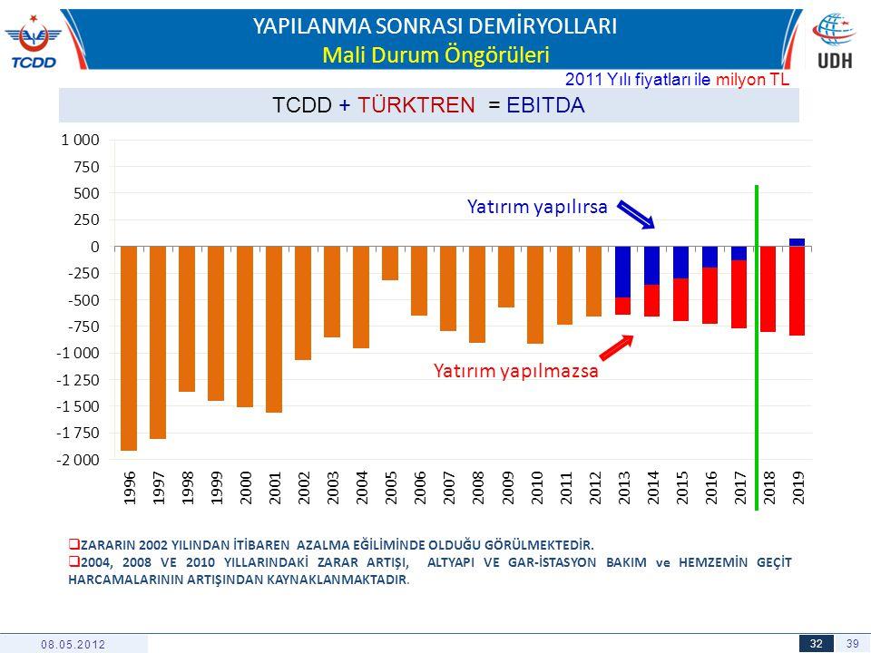 39 32 YAPILANMA SONRASI DEMİRYOLLARI Mali Durum Öngörüleri 08.05.2012 TCDD + TÜRKTREN = EBITDA Yatırım yapılırsa Yatırım yapılmazsa 2011 Yılı fiyatlar
