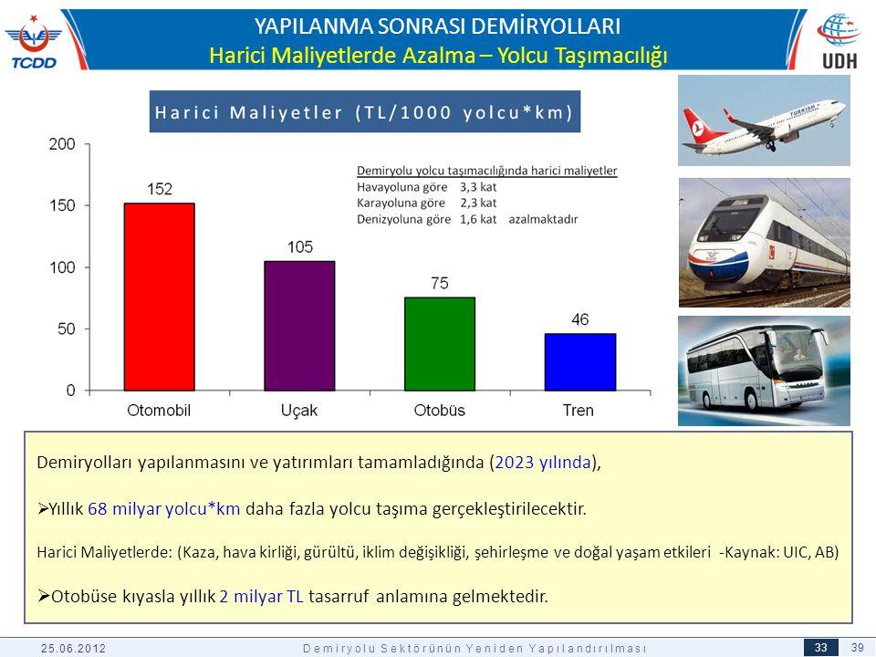 39 33 YAPILANMA SONRASI DEMİRYOLLARI Harici Maliyetlerde Azalma – Yolcu Taşımacılığı 25.06.2012Demiryolu Sektörünün Yeniden Yapılandırılması Demiryoll