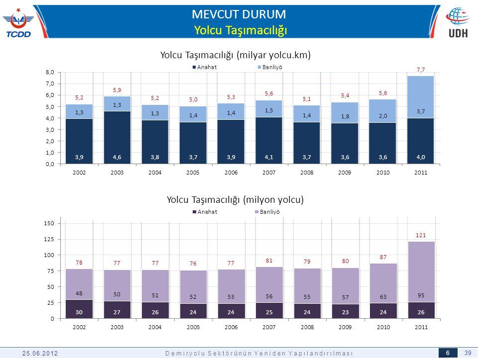 39 6 MEVCUT DURUM Yolcu Taşımacılığı 25.06.2012Demiryolu Sektörünün Yeniden Yapılandırılması