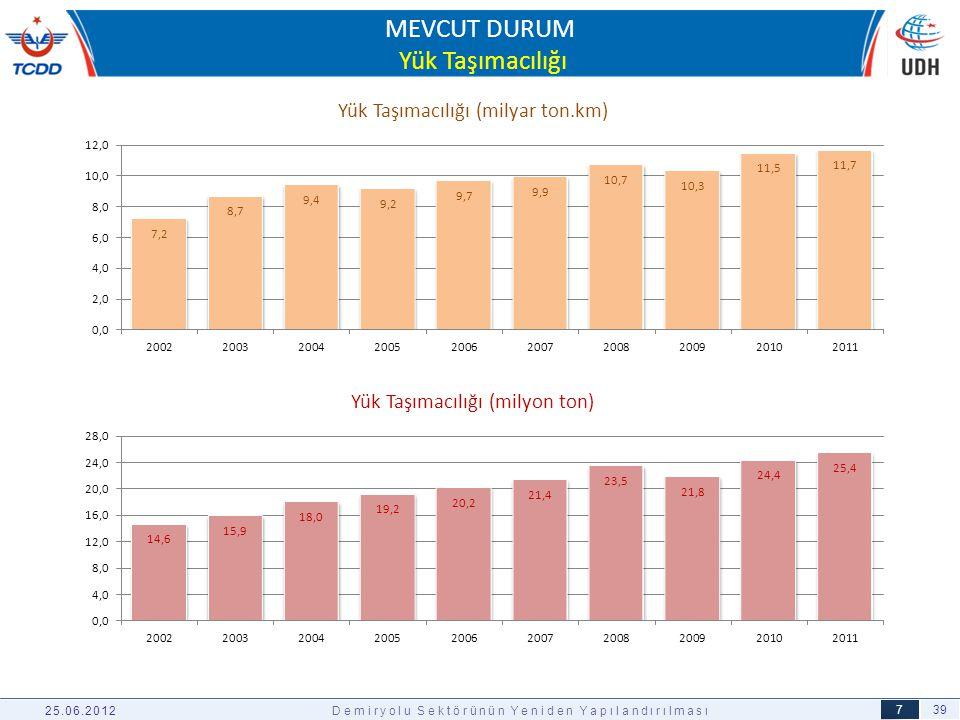 39 8 MEVCUT DURUM Personel Verimliliği 25.06.2012Demiryolu Sektörünün Yeniden Yapılandırılması