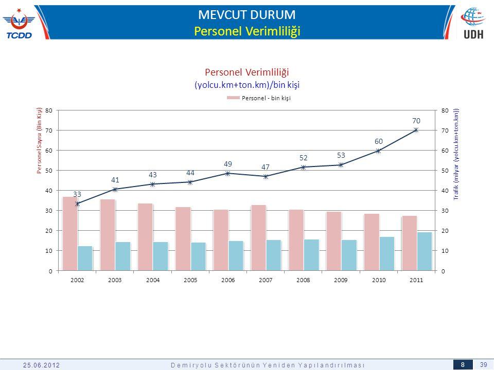 39 9 25.06.2012Demiryolu Sektörünün Yeniden Yapılandırılması PROJE SAHİBİPROJE SAYISI PROJE TUTARI 2011 YILI SONUNA KADAR HARCAMA 2012 YILI YATIRIMI TCDD GENEL MÜDÜRLÜĞÜ3130.0756.5944.112 TCDD 2012 YILI YATIRIM PROGRAMI DEMİRYOLU YATIRIMLARI Milyon TL YILLAR2002200320042005200620072008200920102011TOPLAM201220132014 Kesin Harcama1111923834328538071.0591.3132.3732.553 10.076 4.1126.3606.405 YILLAR İTİBARİYLE YATIRIM HARCAMALARI (TCDD) Milyon TL