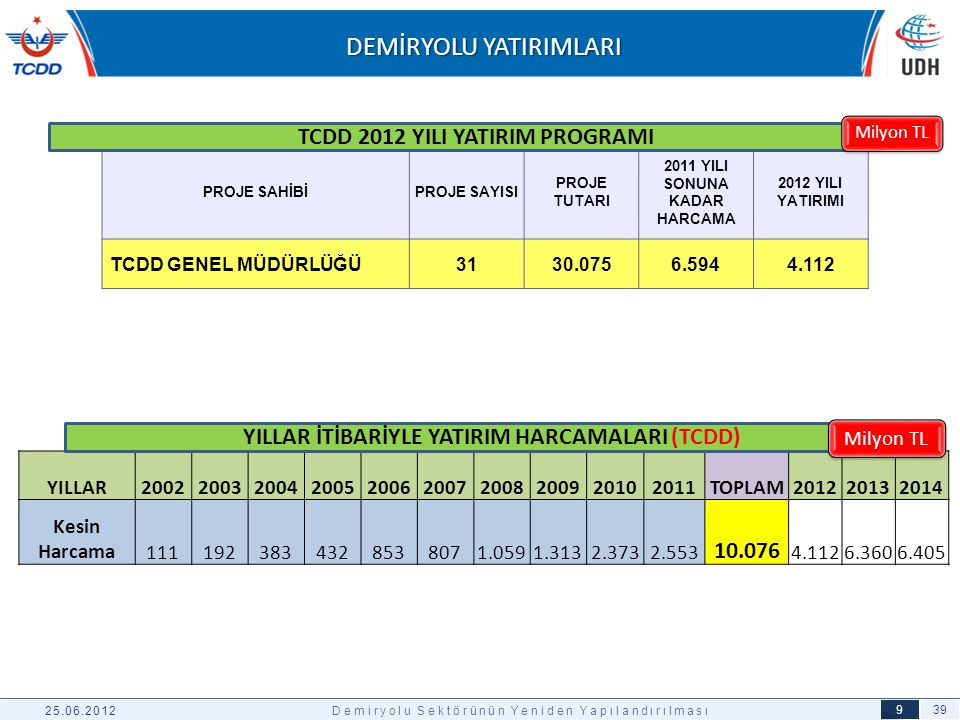39 9 25.06.2012Demiryolu Sektörünün Yeniden Yapılandırılması PROJE SAHİBİPROJE SAYISI PROJE TUTARI 2011 YILI SONUNA KADAR HARCAMA 2012 YILI YATIRIMI T