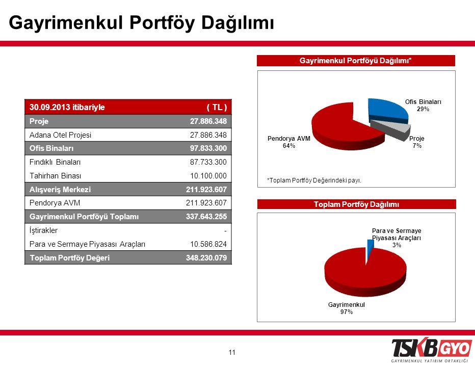 11 Gayrimenkul Portföyü Dağılımı* Toplam Portföy Dağılımı *Toplam Portföy Değerindeki payı. Gayrimenkul Portföy Dağılımı 30.09.2013 itibariyle( TL ) P