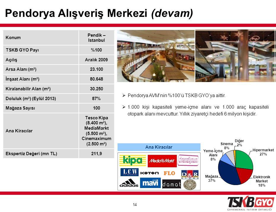 14 Konum Pendik – Istanbul TSKB GYO Payı%100 AçılışAralık 2009 Arsa Alanı (m²)23.100 İnşaat Alanı (m²)80.648 Kiralanabilir Alan (m²)30.250 Doluluk (m²