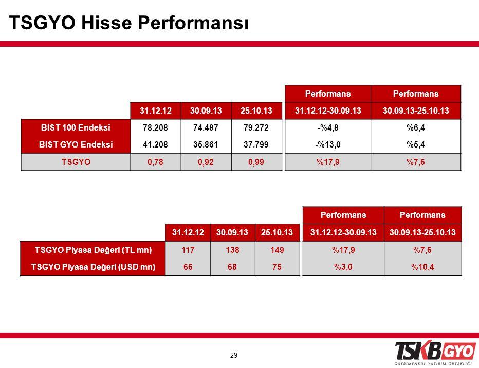 29 TSGYO Hisse Performansı Performans 31.12.1230.09.1325.10.1331.12.12-30.09.1330.09.13-25.10.13 BIST 100 Endeksi78.20874.48779.272 -%4,8%6,4 BIST GYO