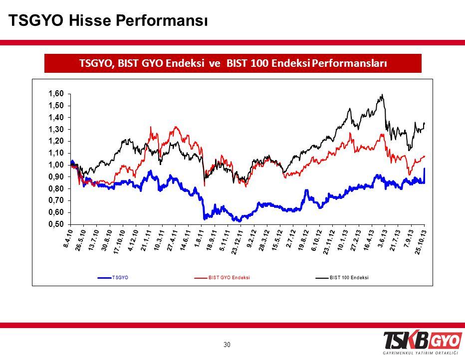 30 TSGYO Hisse Performansı TSGYO, BIST GYO Endeksi ve BIST 100 Endeksi Performansları