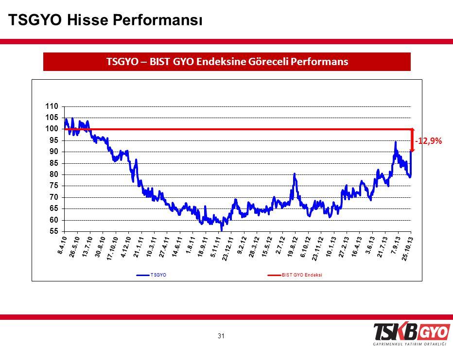 31 TSGYO Hisse Performansı TSGYO – BIST GYO Endeksine Göreceli Performans -12,9%