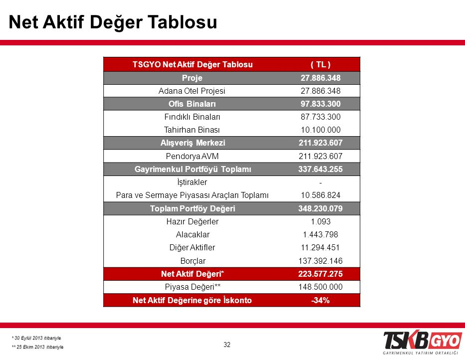32 Net Aktif Değer Tablosu * 30 Eylül 2013 itibariyle ** 25 Ekim 2013 itibariyle TSGYO Net Aktif Değer Tablosu( TL ) Proje27.886.348 Adana Otel Projes