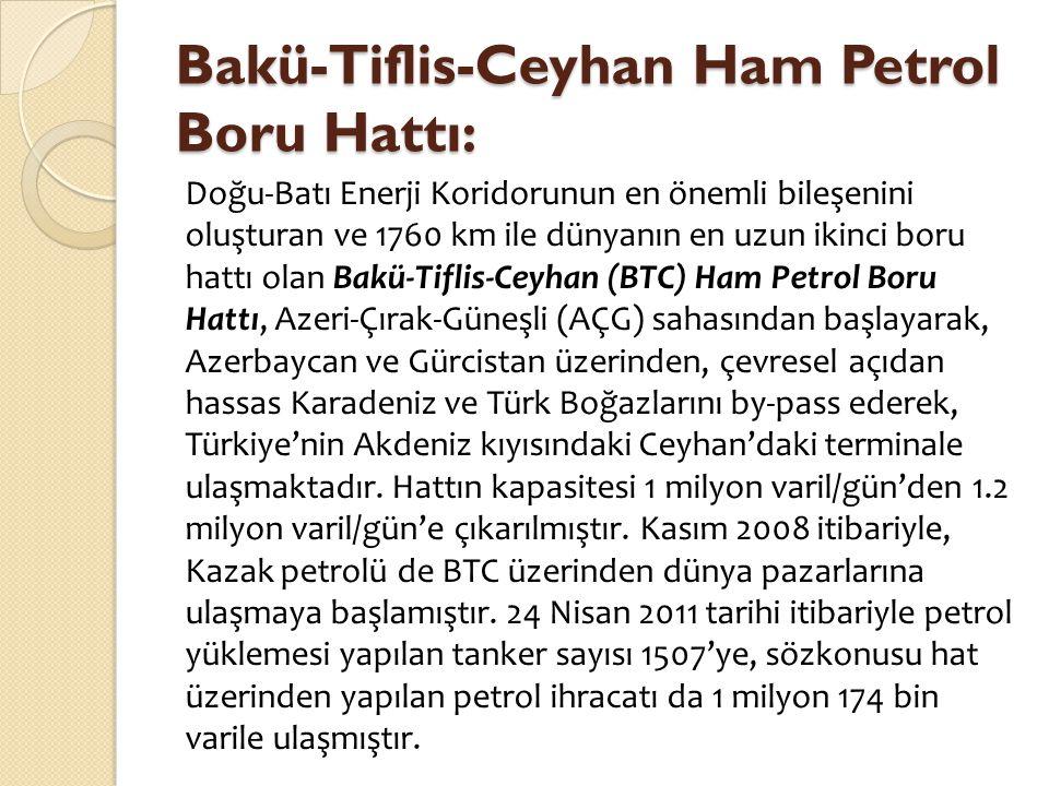 Bakü-Tiflis-Ceyhan Ham Petrol Boru Hattı: Doğu-Batı Enerji Koridorunun en önemli bileşenini oluşturan ve 1760 km ile dünyanın en uzun ikinci boru hatt