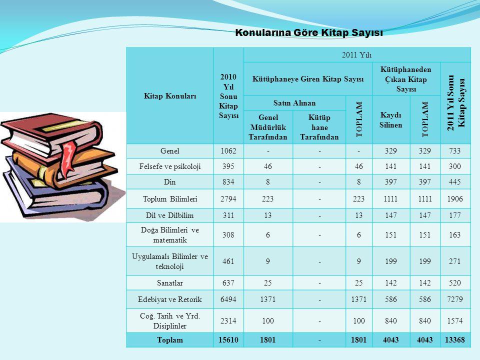 KULLANICI ( OKUYUCU SAYISI) YARARLANMA BİÇİMİÇOCUKYETİŞKİN 1- Kütüpha - neden Yararlanan EKEK Kitap340725158388 Süreli Yayın23284360 Bilgisayar – İnternet98365226403 Kitap Dışı Materyal---- Ödünç Materyal Alan 306565410850 2- Gezici Kütüpha - neden Yararlanan Araç İçerisinde Yararlanan ---- Ödünç Materyal Alan ---- Kendi Materyalinden Yararlanan285506370795 Geçici Koleksiyon Hizmetinden Yararlanan 4823589116 Konuşan Kitaplık Hizm.