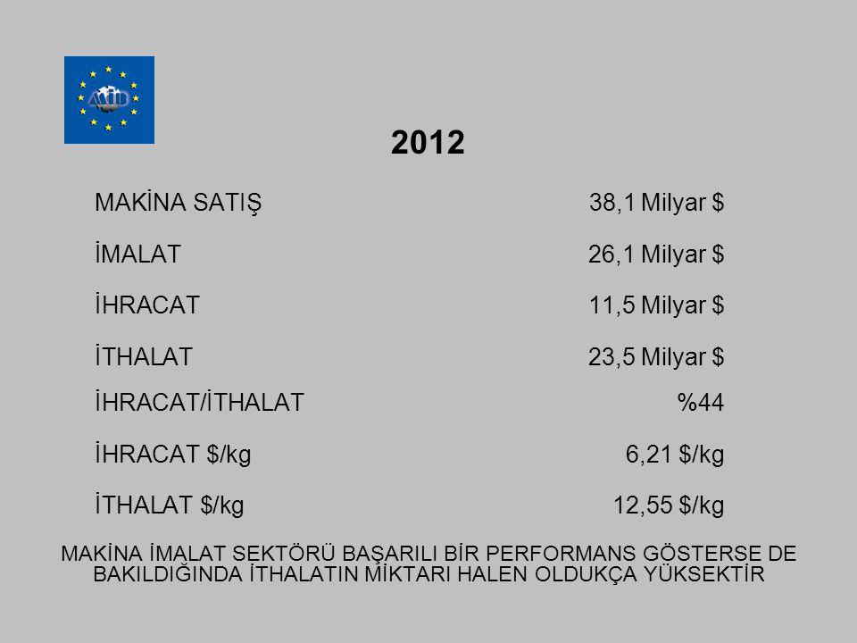 2012 MAKİNA SATIŞ 38,1 Milyar $ İMALAT26,1 Milyar $ İHRACAT11,5 Milyar $ İTHALAT23,5 Milyar $ İHRACAT/İTHALAT%44 İHRACAT $/kg6,21 $/kg İTHALAT $/kg12,55 $/kg MAKİNA İMALAT SEKTÖRÜ BAŞARILI BİR PERFORMANS GÖSTERSE DE BAKILDIĞINDA İTHALATIN MİKTARI HALEN OLDUKÇA YÜKSEKTİR
