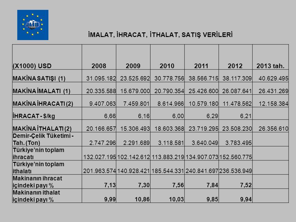 İMALAT, İHRACAT, İTHALAT, SATIŞ VERİLERİ (X1000) USD200820092010201120122013 tah.